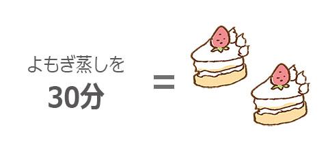 よもぎ蒸し30分 = ケーキ2個分