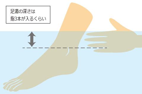 しょうがの足湯の作り方3