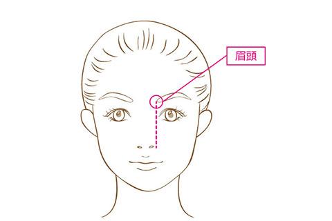 眉頭の位置