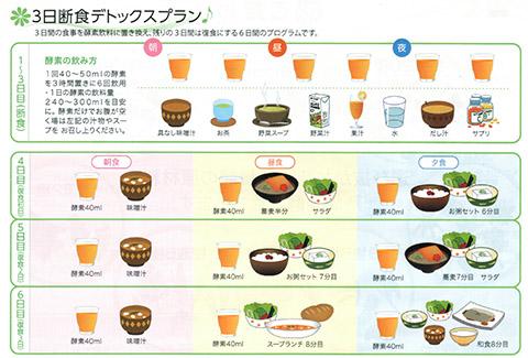 酵素飲料の飲み方(3日断食)