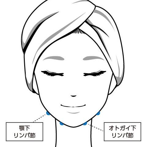 顎のリンパ節